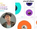 Todas as parcerias e trabalhos feitos por Pharrell em um único lugar