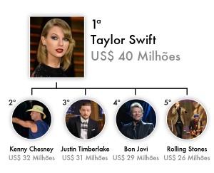 Taylor Swift ultrapassa concorrência e é a cantora mais bem paga de 2013