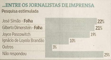 """Pesquisa da APPM para o jornal """"Folha de S. Paulo"""": Joyce Pascowitch é terceira mais lembrada"""